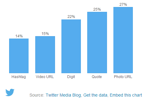 marketers can get more retweets when they share certain types of content.