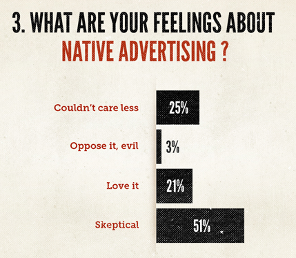 Copyblogger found there is some interest in native ads.