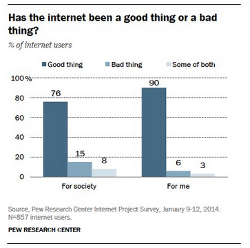 Pew finds most Americans have a very positive opinion of the 'net.