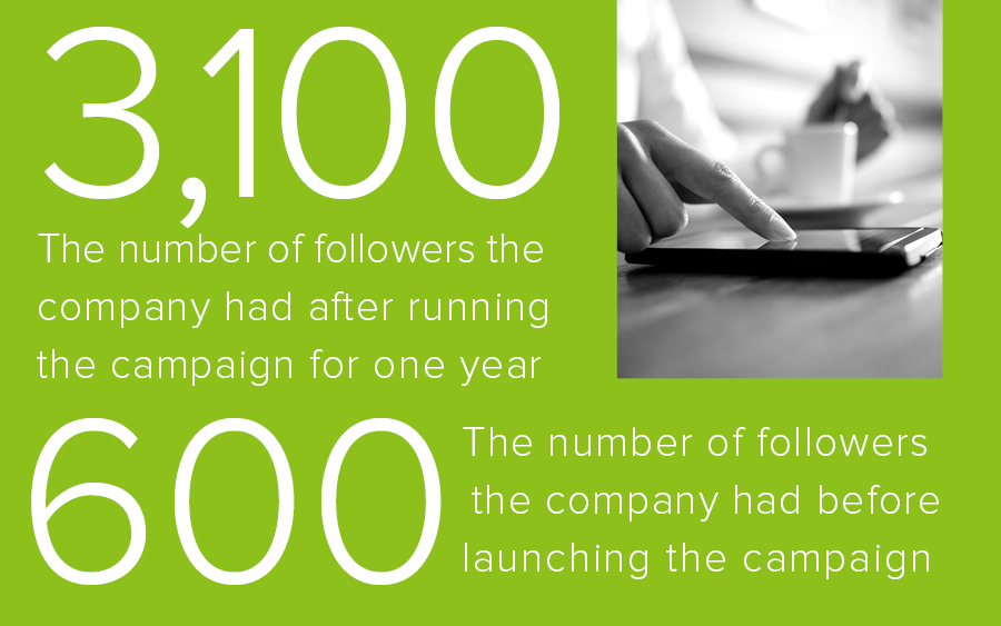 After creating a Twitter marketing campaign, an organization noticed its follower growth increasing.