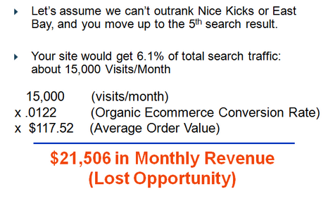 We found that a client could be getting much more revenue if they targeted certain keywords.