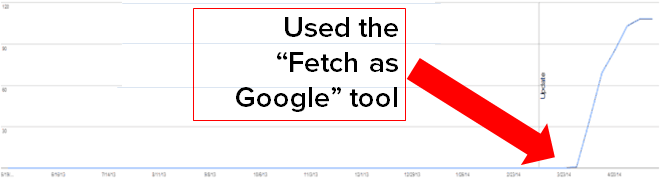 After Brafton used the Fetch as Google tool, the client's content was indexed almost immediately.