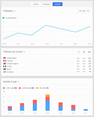 Google+ insights offers marketers more information about their social marketing strategies.