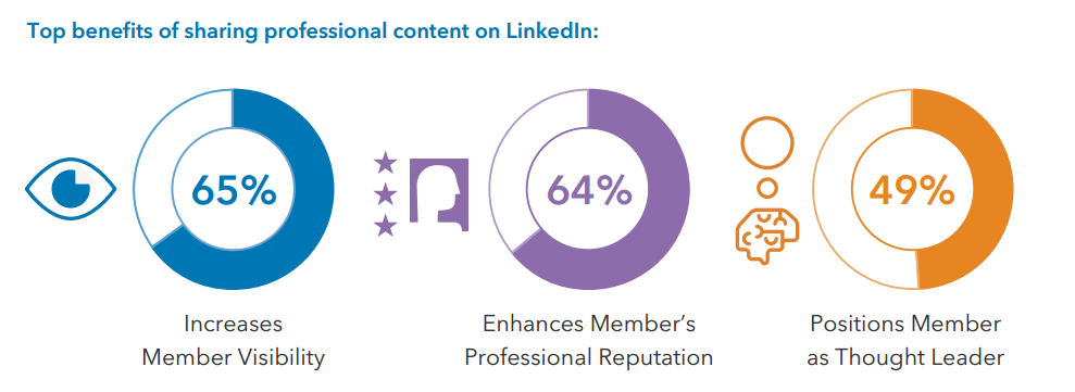 LinkedIn content publisher benefits