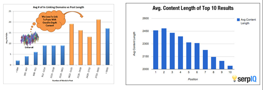 Content length data