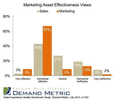 Marketing Content Effectiveness