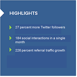 Pinnacle Business Systems sees its Twitter traffic take off with a new social strategy.