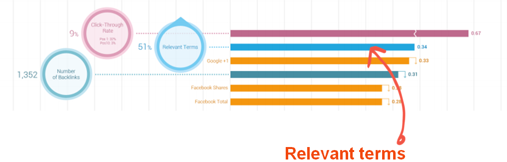 Searchmetrics Data shows that relevant keywords are a top ranking signal.