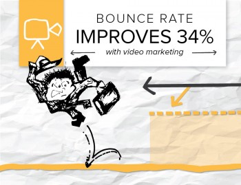 Companies that create video content will see their engagement metrics improve and bounce rates drop - Here are results from one of our clients.