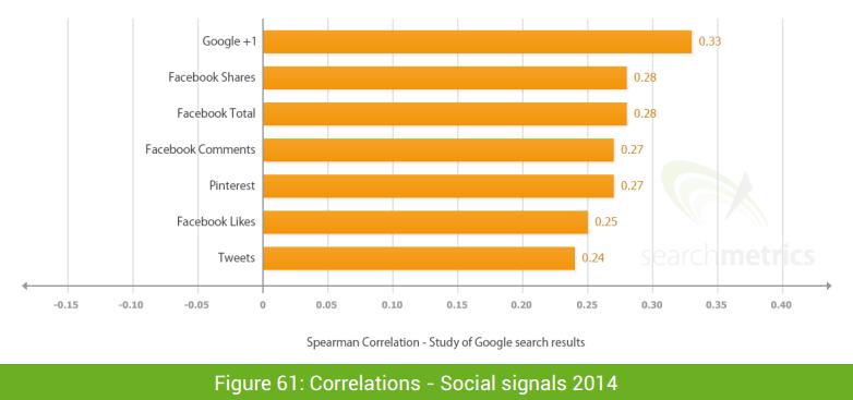 searchmetrics seo social signals