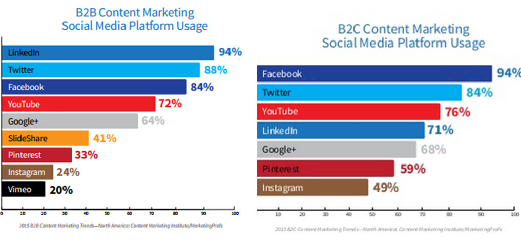 how to use social media for b2b marketing