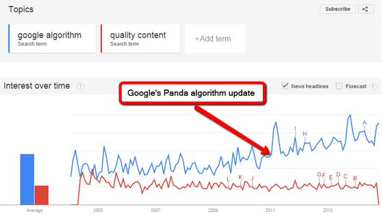 Data about algorithm searches after Google introduced Panda.