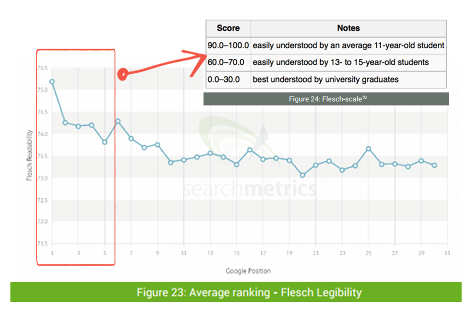 Fleish Readability Report from Searchmetrics