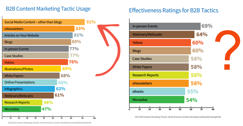 Social media use and effectiveness 2015