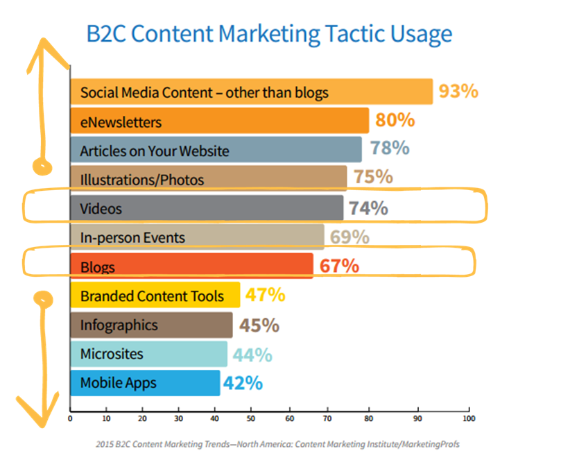 Video marketing increases for B2Cs