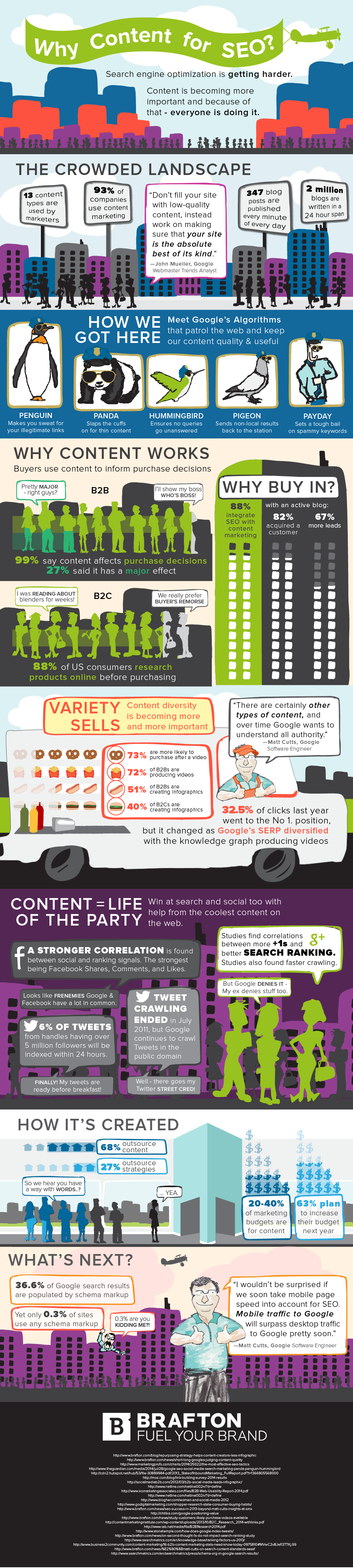 This infographic shows how the practice of creating content for SEO has evolved.