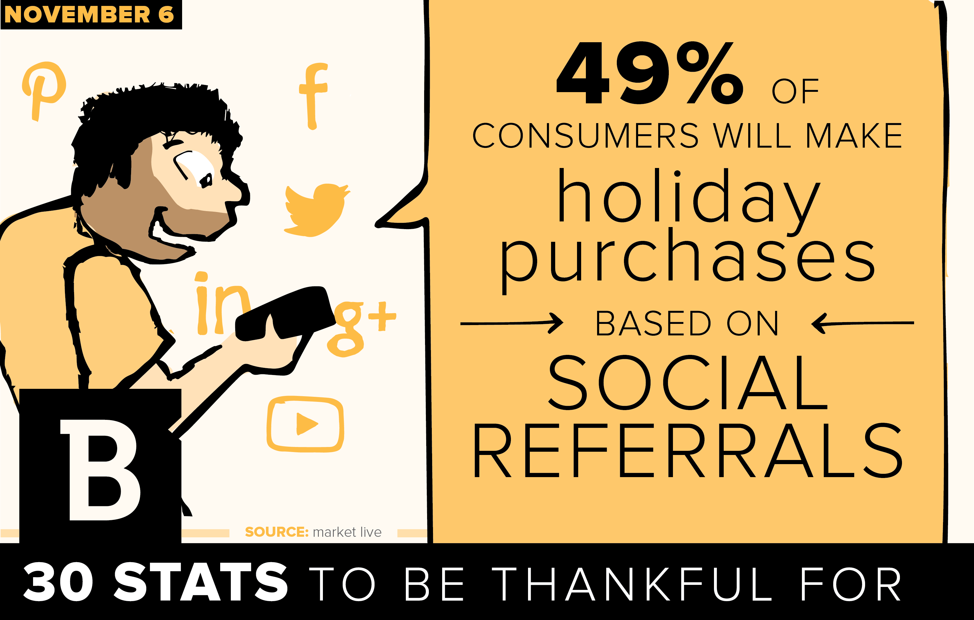 A study found half of consumers make purchase decisions based on content they find through social media.