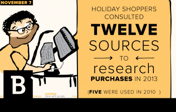 A study found people consumers are using more sources than ever to pick the very best product, which gives brands more opportunities to reach them.