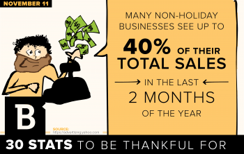 It isn't just ecommerce sites that thrive during the holiday season - a lot of companies rely on the end of the year to maintain their bottom lines.