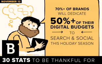 As holiday sales migrate online, more marketers dedicate the lion's share of their digital marketing budgets to search and social media.