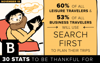 As holiday travel and purchases rev up, studies indicate search is the channel consumers consult first when booking.