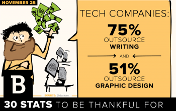 Infographics are a great resource for holiday content marketing promotions, particularly in the tech industry in which over half of brands outsource graphic production.