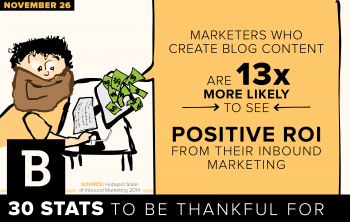 A survey of marketers found companies that blog are 13x more likely to see ROI than their competitors.