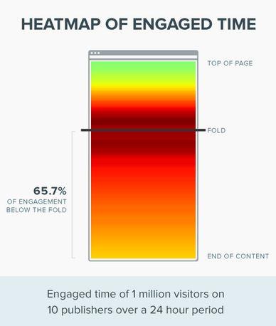 Chartbeat engagement data
