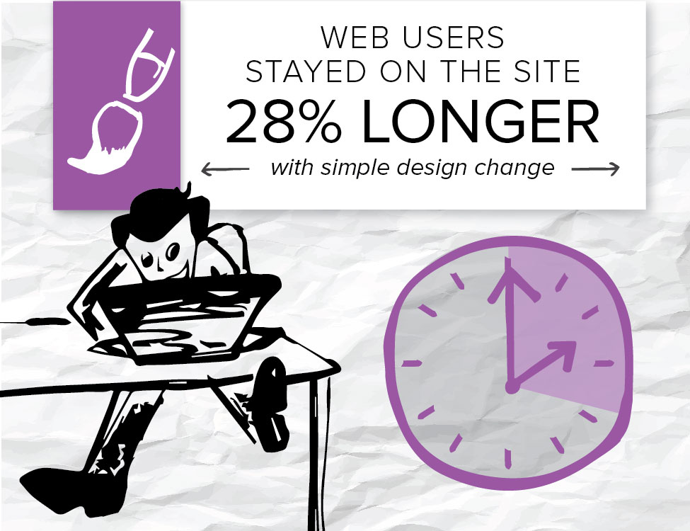 A company gets people to stay on the site 28 percent longer when they added featured images to their blog posts.