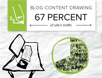 Content marketing was driving 67 percent of all organic traffic going to a website, making the strategy indispensable to the company.