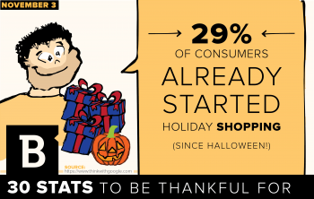 The jack-o-lanterns are just being thrown out, yet nearly one in three consumers has already begun holiday shopping, according to data from Google.