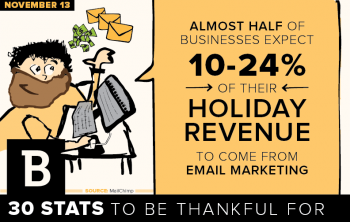 Brands can't afford to overlook email marketing this holiday season, as it's the time when many nurture campaigns and outreach efforts come to fruition and pay revenue dividends.