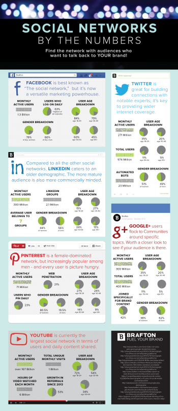 Check out this infographic for stats about social networks to help you invest in the right network for your business.
