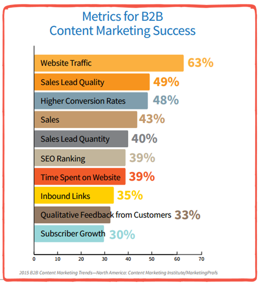 Content Marketing Institute report's top goals cited by marketers.