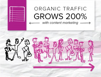 One of Brafton's clients shows how content marketing services can help brands kill two birds with one stone - driving traffic and increasing brand awareness.