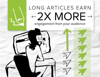 Online audiences are warming up to longer articles, and brands creating in-depth pieces are getting more engaged visitors and web conversions.