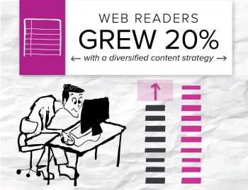 A Brafton client diversified its content strategy and saw 20 percent more readers on its website.