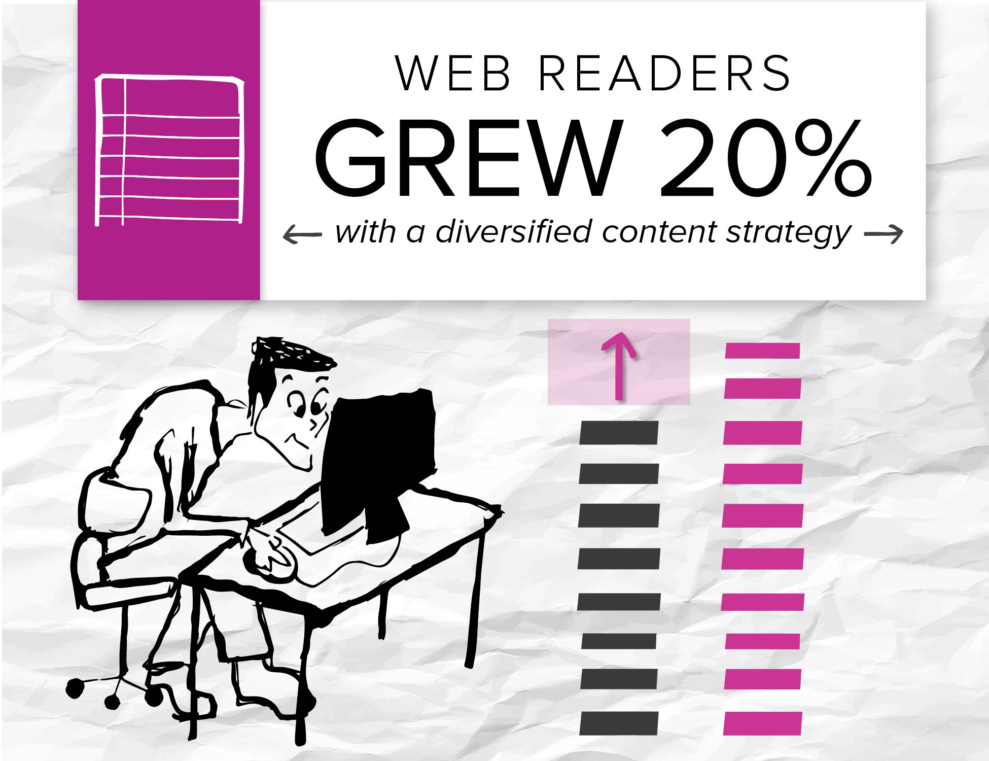 A client got 20 percent more readers when it diversified its content strategy for its website.