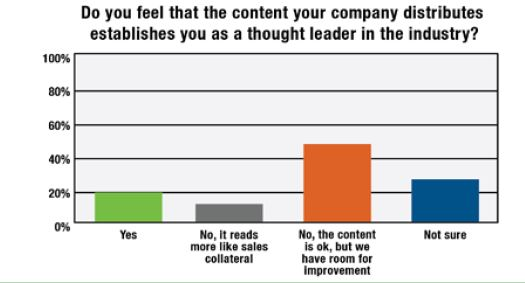 Marketers say they could improve their thought leadership efforts.