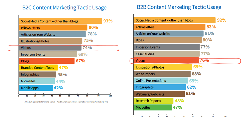 Video marketing increases in 2015