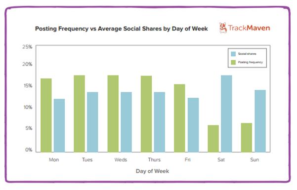 Track Maven Content Engagement data