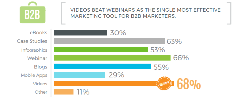 B2B video effectiveness