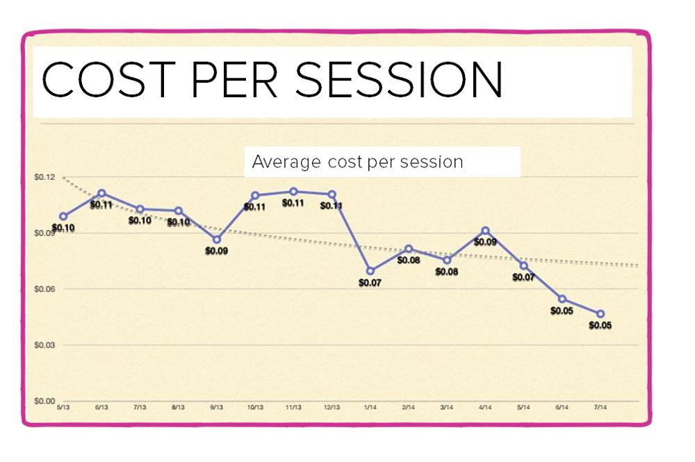 Cost per session graph