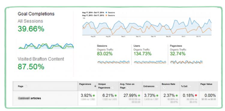 Google Analytics Examples