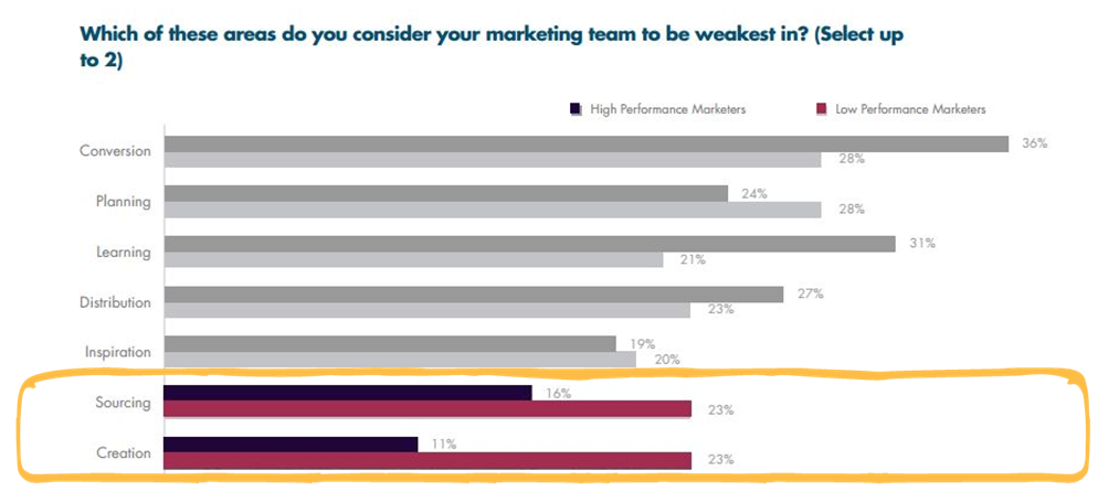 Low performance marketing struggles