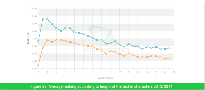 Long-form content ranks better in search results.