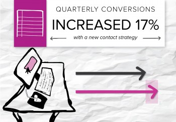 Content marketing generates impressive results for companies when they build strong strategies. Here is how one of our clients increased conversions 17 percent in a quarter.