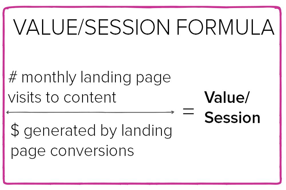 content per session value