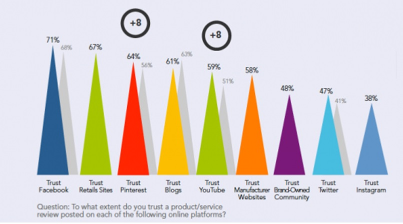 Facebook brand trust graph