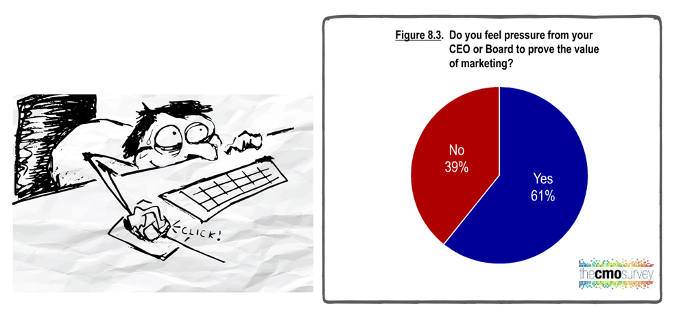 Marketers under more pressure to deliver results